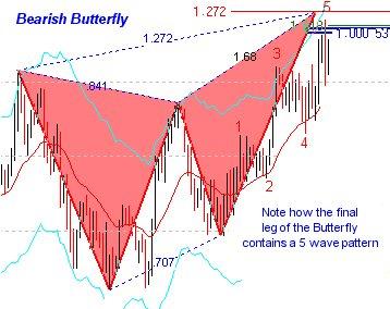 http://harmonicedge.com/images/butterflyA.jpg