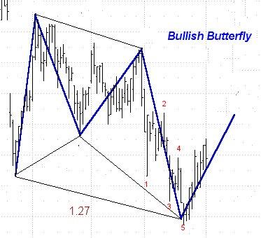 http://harmonicedge.com/images/butterflyB.jpg